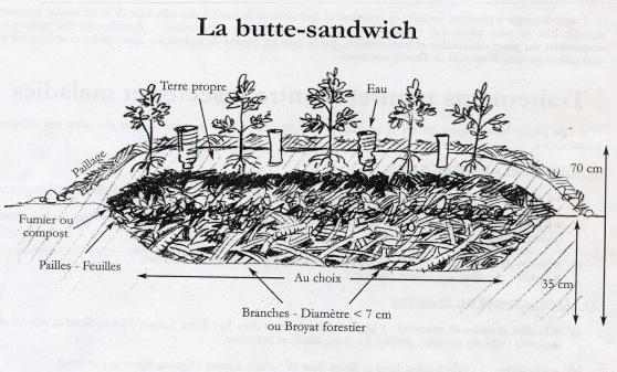 butte-sandwich-sur-incroyables-comestibles